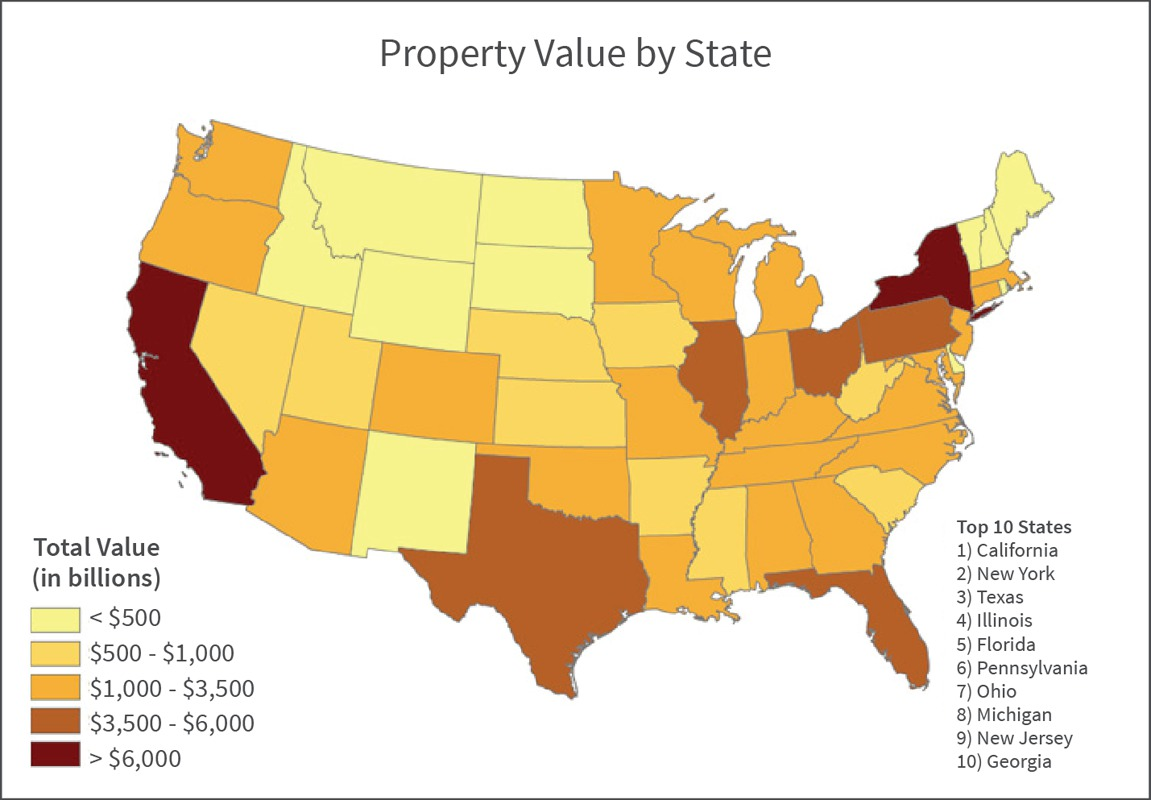 Location location location Higher property values increase