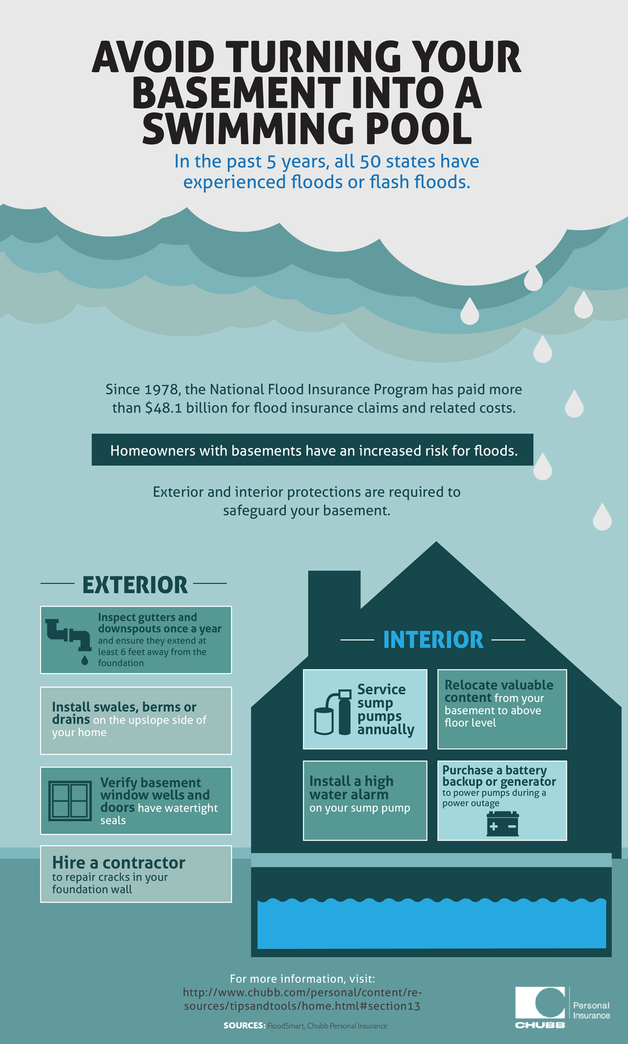 tips to prevent basement flooding propertycasualty360
