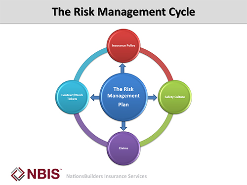 risk management cycle essay Project risk management as simple as it may seem and less regarded by many is a key component for a better project plan, time management, cost.