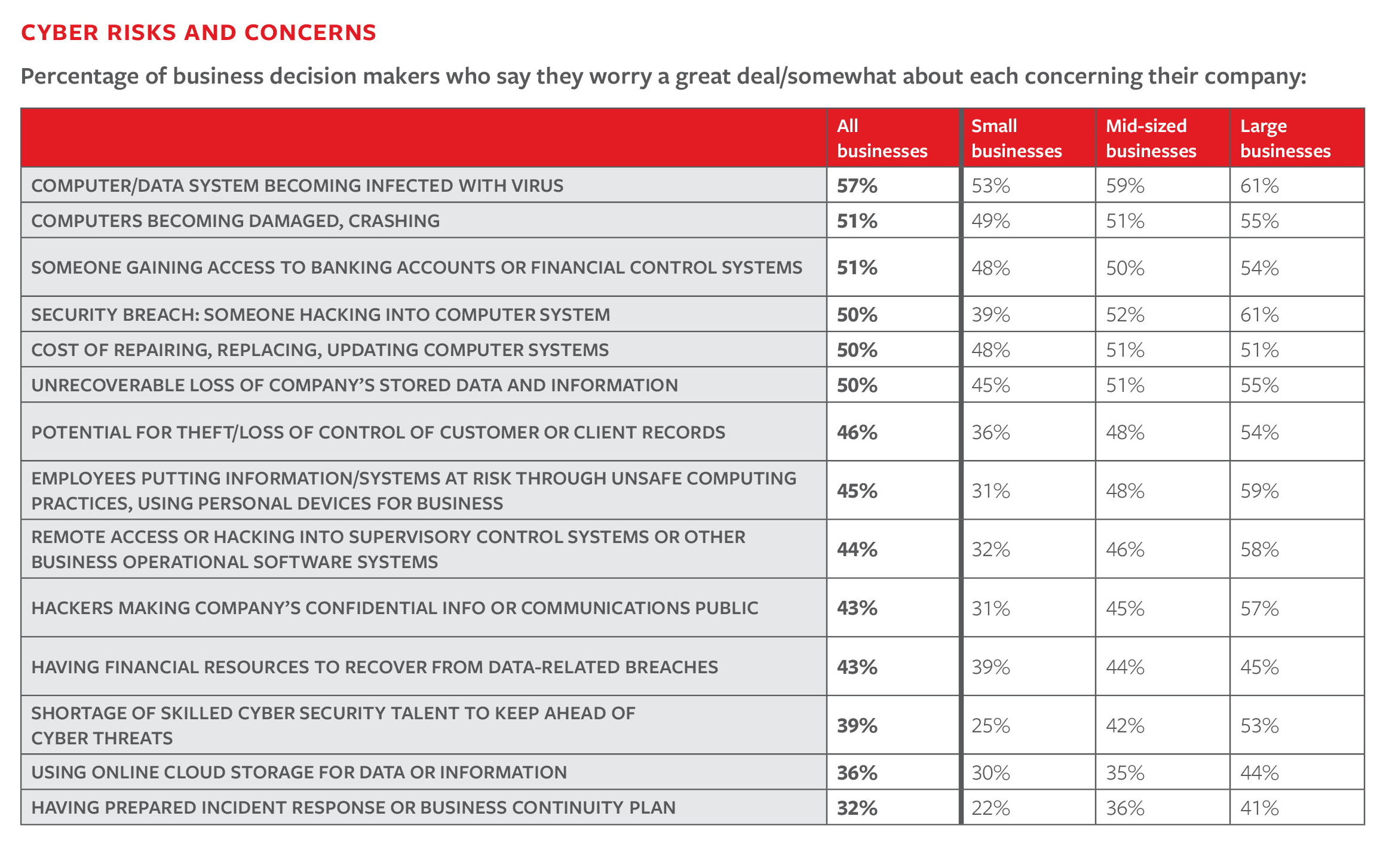 Chart: Cyber risks and concerns