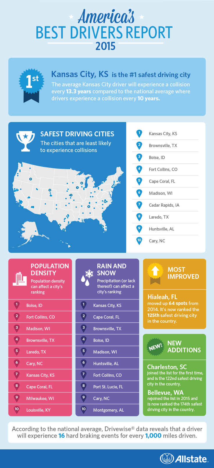 Allstate's America's Best Drivers Report 2015