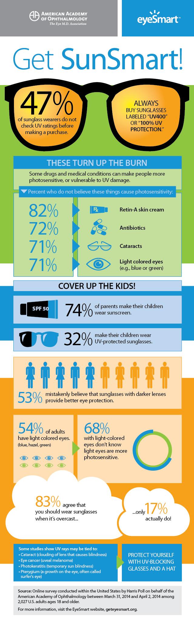 Get Sun Smart infographic