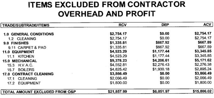overhead and profit in claims