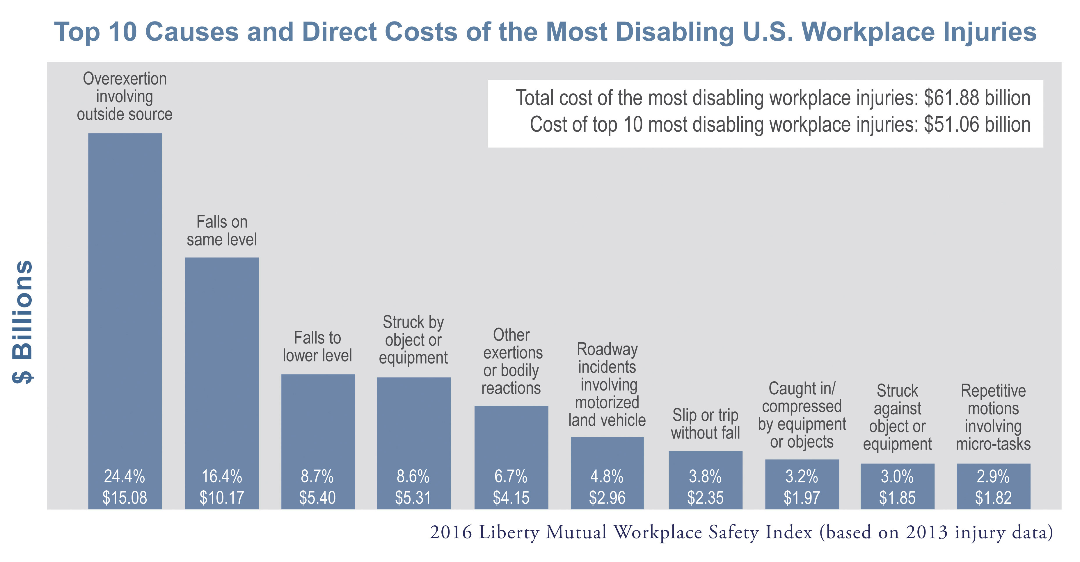 Top-10-causes-&-direct-costs-US-workplace-injuries-from-Liberty-Mutual
