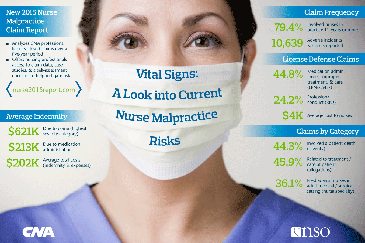 Nurse malpractice graphic