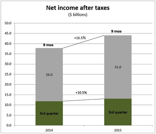 P&C insurers net income