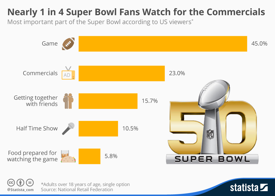 Chart-of-the-day-why-watch-Super-Bowl-Statista