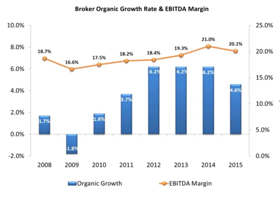 Broker organic growth rate chart