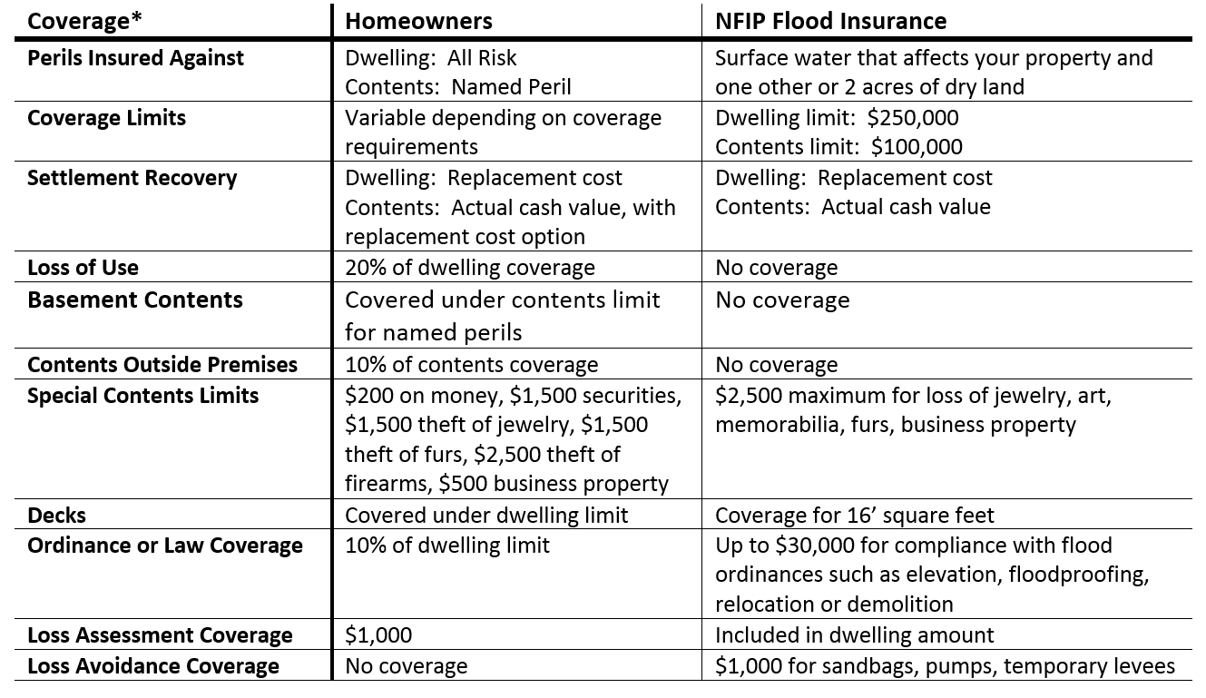 Flood and homeowners insurance comparison