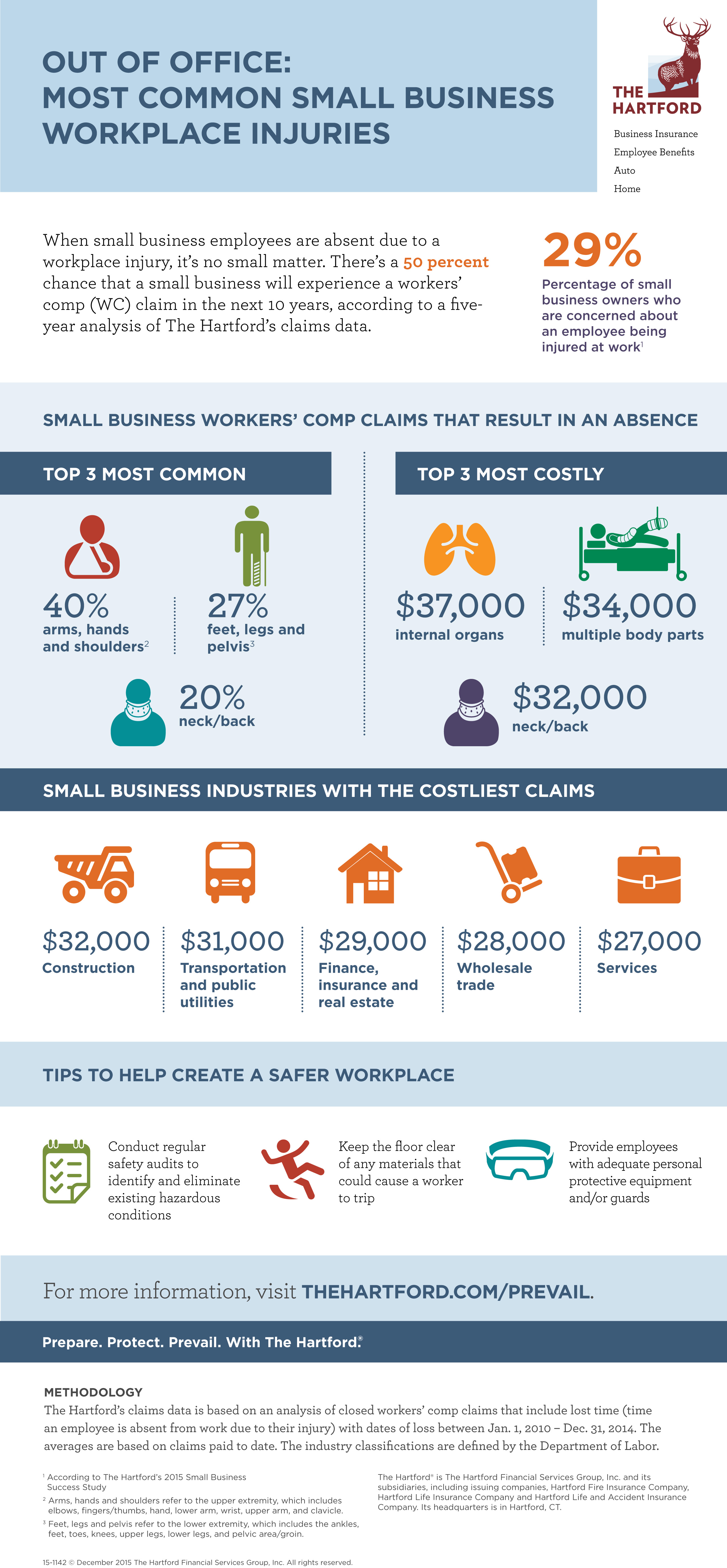 Workers' Comp info graphic