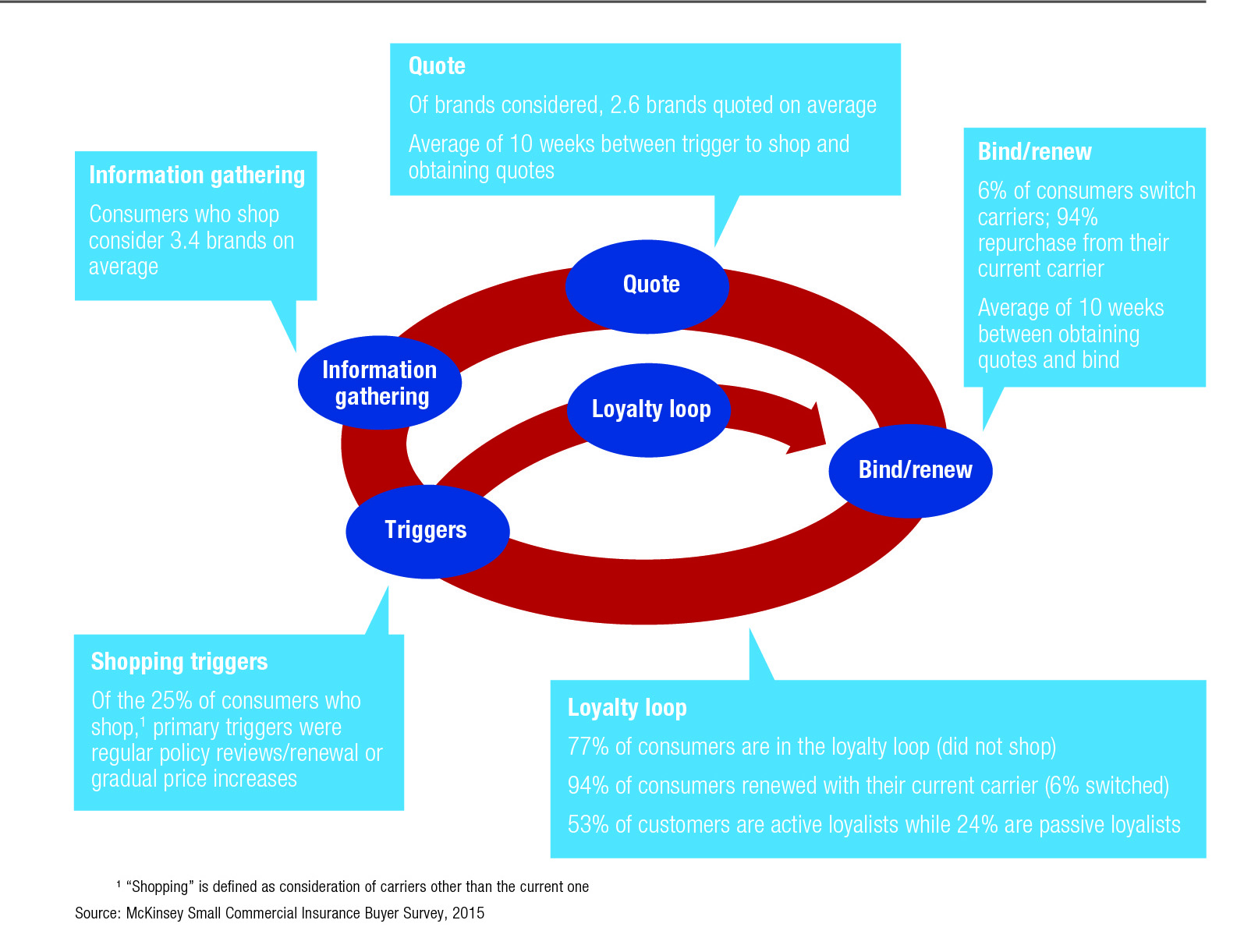 Decision-making-process-small-commercial-insurance-market-McKinsey