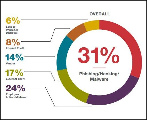 What are few of the biggest data breaches of the 21st Century? | VComply