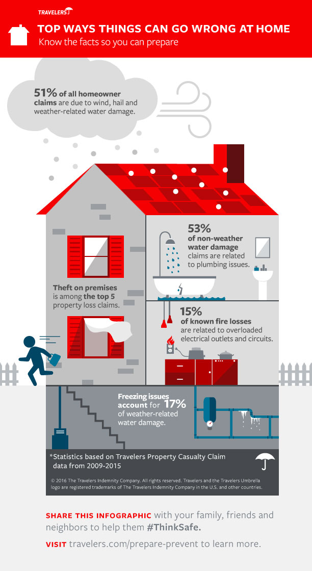 Travelers infographic top 5 homeowners claims