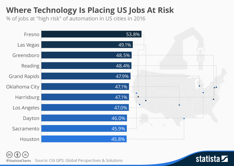 Chart Where Are The Most U S Jobs At Risk Of Automation