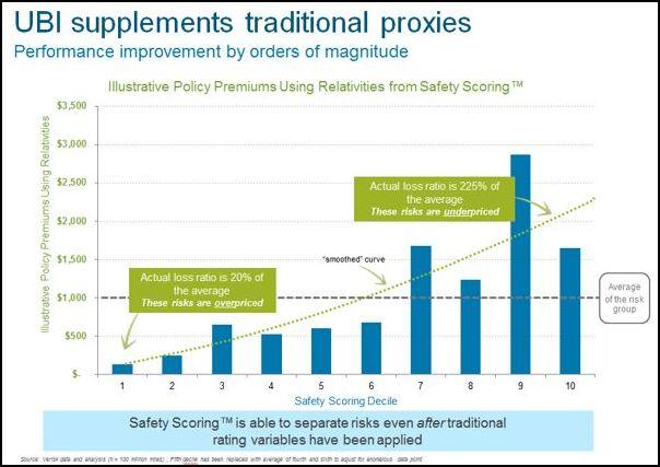 UBI supplements traditional proxies