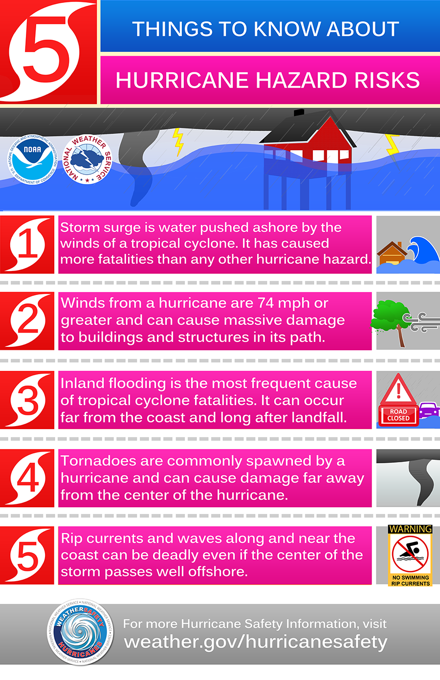 Things to know about hurricane hazard risks