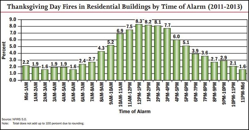 time of fire alarms for Thanksgiving Day fires