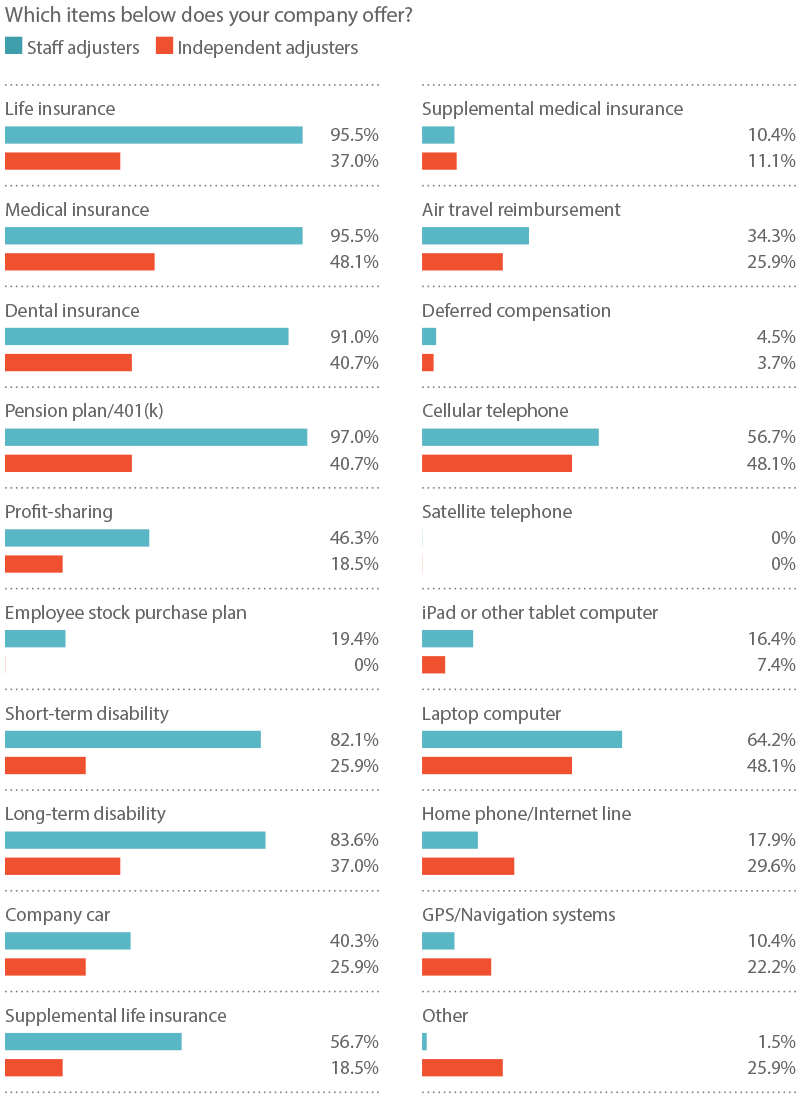 Here are the results of the 2016 Claims Salary Survey ...