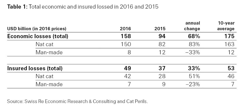 Total economic and insured losses in 2016 and 2015