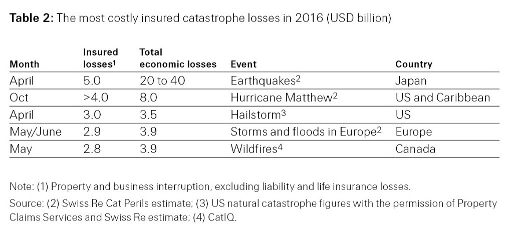 most costly insurance catastrophe losses in 2016