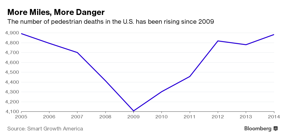 pedestrian deaths in U.S. has been rising since 2009