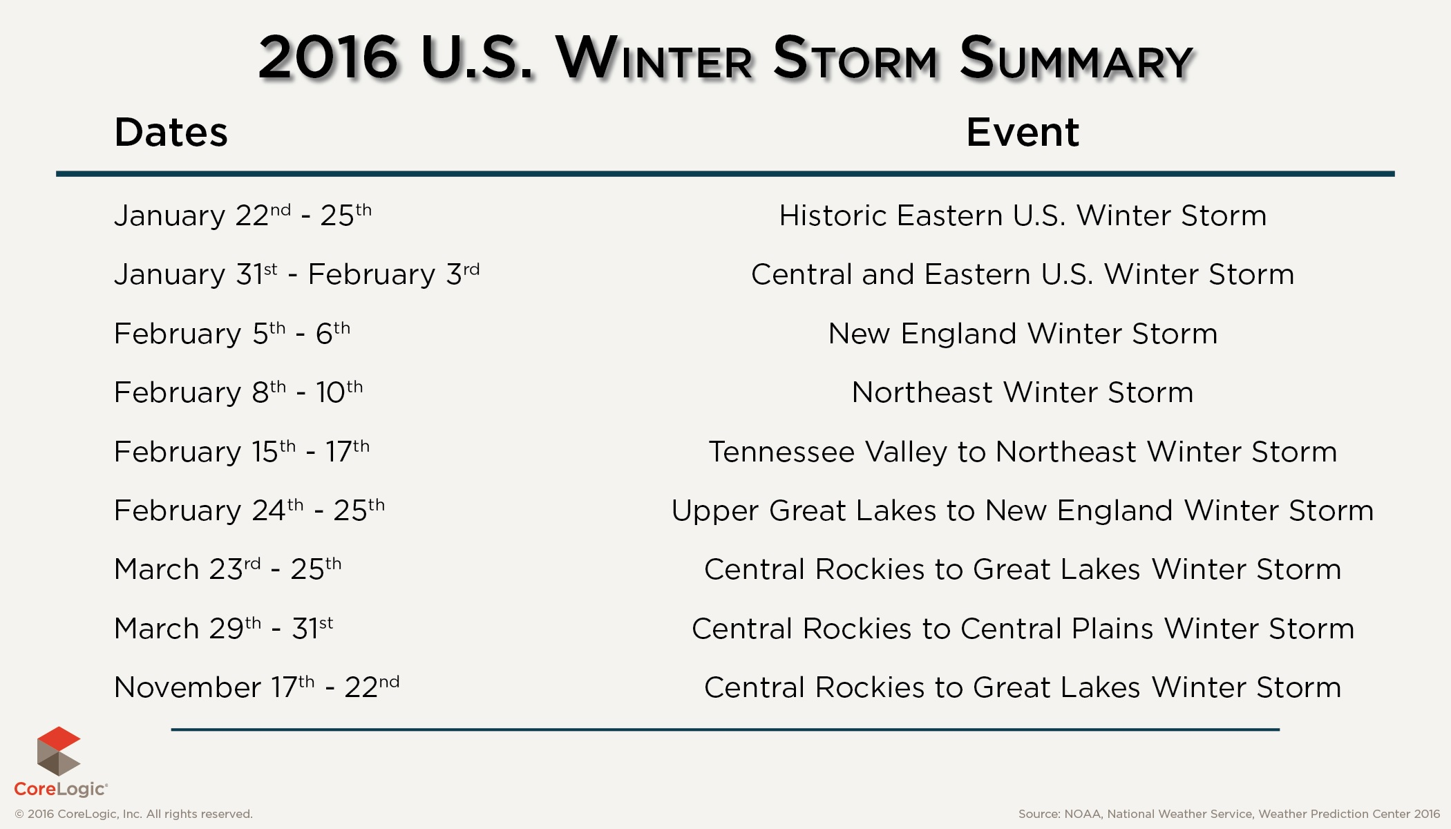 List of record-setting snow totals