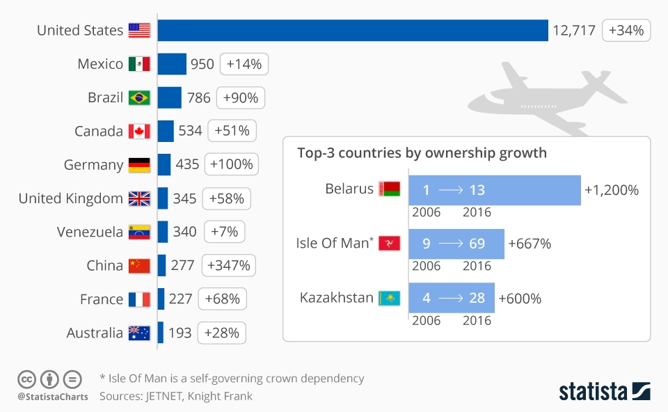 Chart of the day private jet ownership