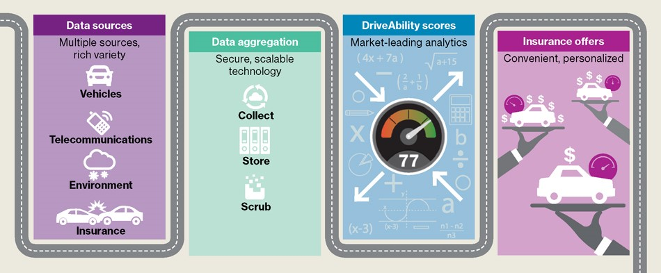 Figure 1: DriveAbility Marketplace aggregates and analyzes telematic data for convenient, personalized insurance offers
