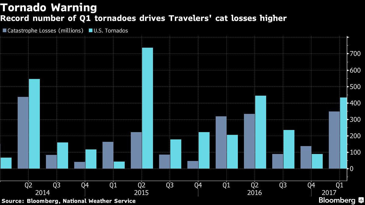 Travelers' tornado losses chart