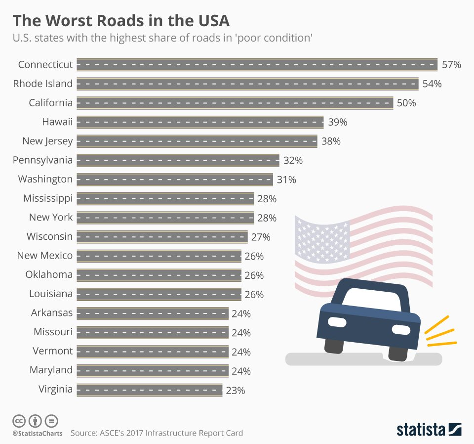 Chart of the day worst roads in the U.S.