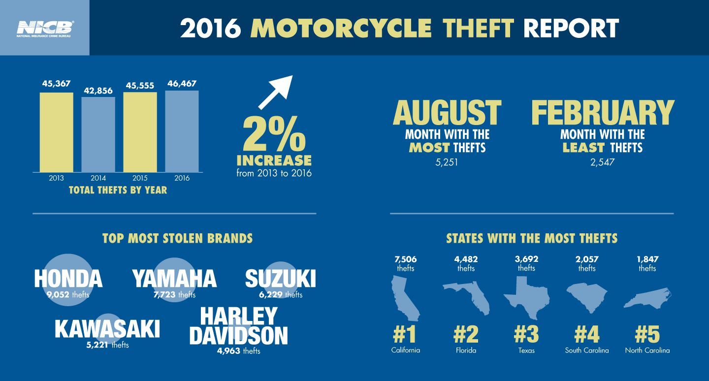2016 Motorcycle Thefts