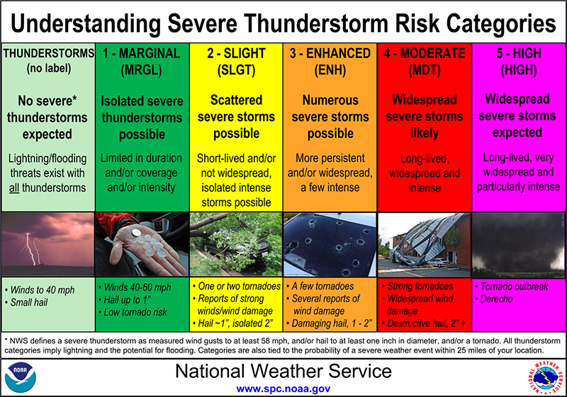 National Weather Service thunderstorm intensity scale