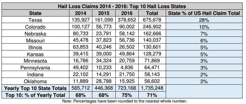 Hail Loss Claims 2014 - 2016: Top 10 Hail Loss States