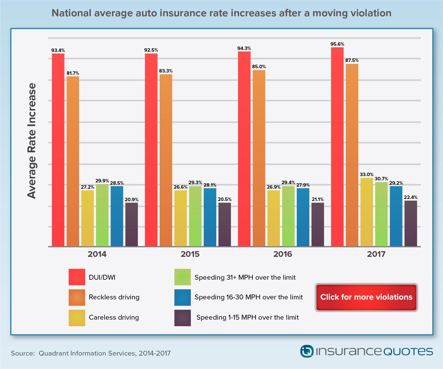 insuranceQuotes graph