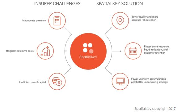 InsurTech solves some key data and analytics challenges