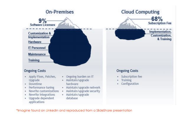 The fact is, SaaS-based software via the Cloud has made implementation and maintenance a mole hill instead of a mountain