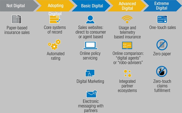 The graphic below shows a continuum of insurance propositions that range from 'Not Digital' to 'Extreme Digital.' The Not Digital status was common for most insurers several decades ago, when everything was produced through a paper-based model. For many insurers, it is still a reality. (Graphic provided by Kofax)