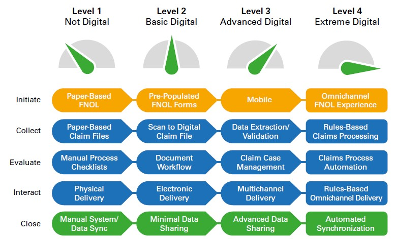 A Process Maturity Model helps assess your organization's current digital state, using four core business functions and five-step process within each function. (Graphic provided by Kofax)