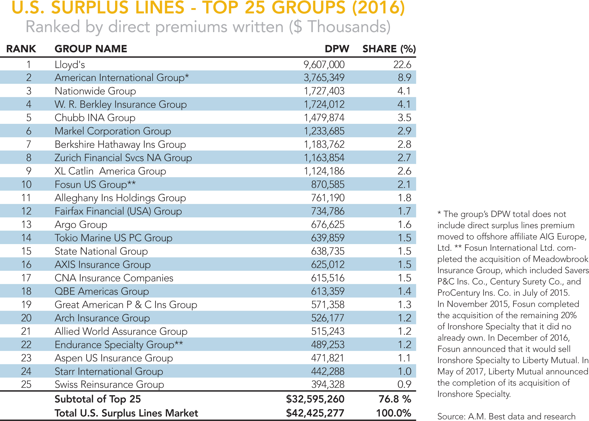 Best's U.S. surplus lines groups