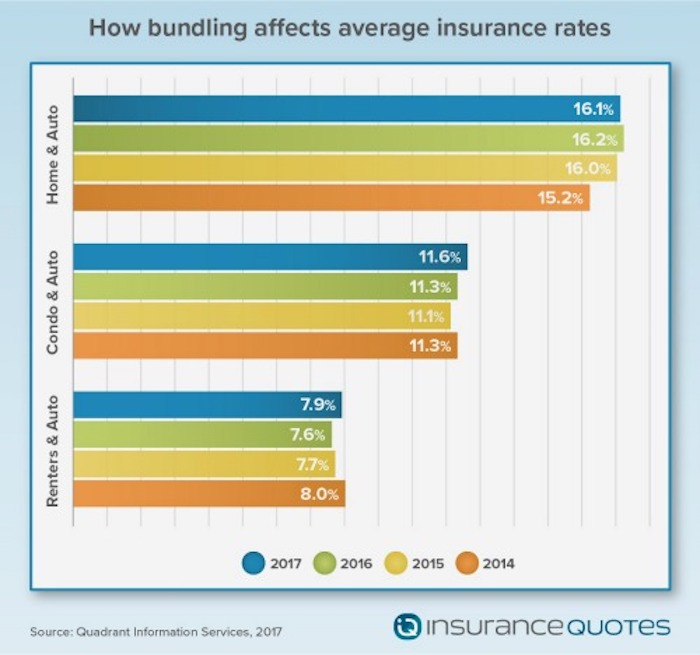 Bundling Home & Auto Insurance Could Save Up To $322 Per