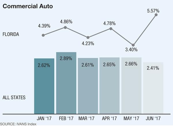IVANS Index Commercial Auto Insurance Rates graph