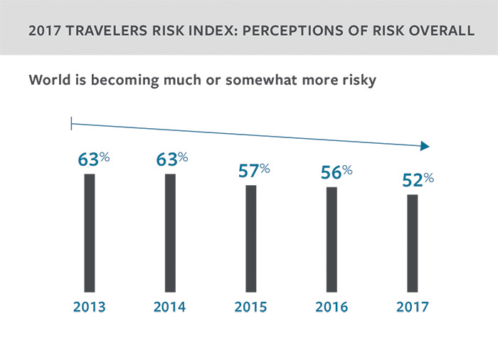 2017 Travelers Risk Index overall risk perception