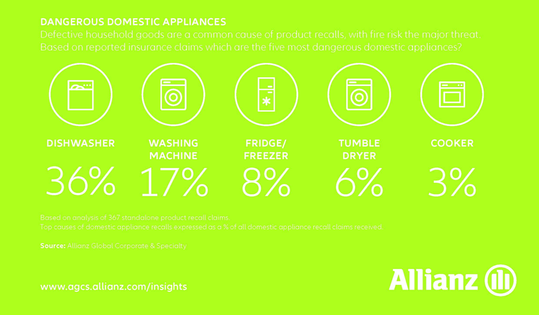 Chart of dangerous appliances for recalls
