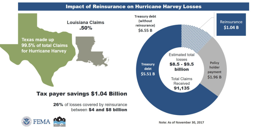Chart from FEMA of impact of reinsurance recovery on 2017 hurricane claims