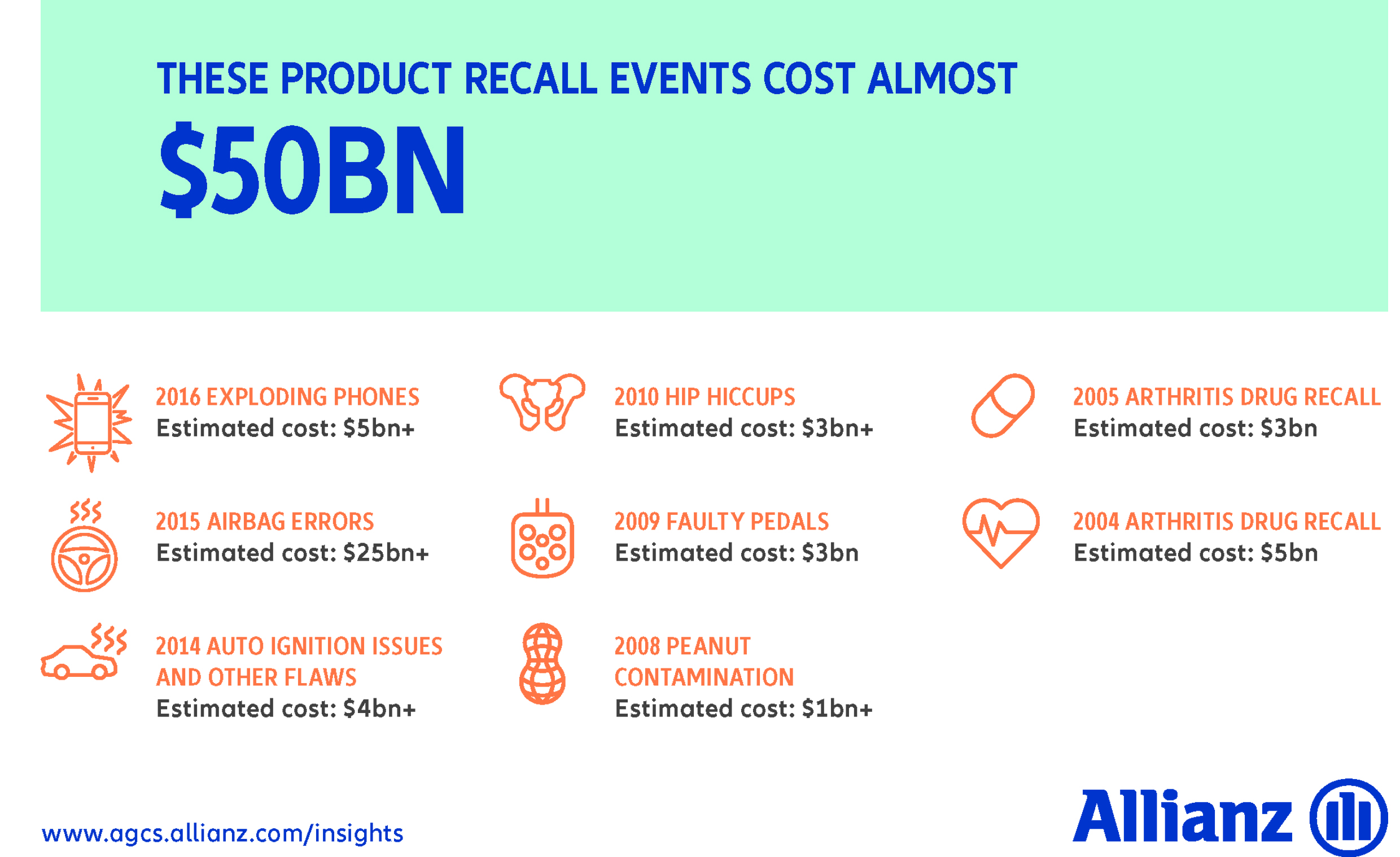 Allianz chart showing the cost of product recalls