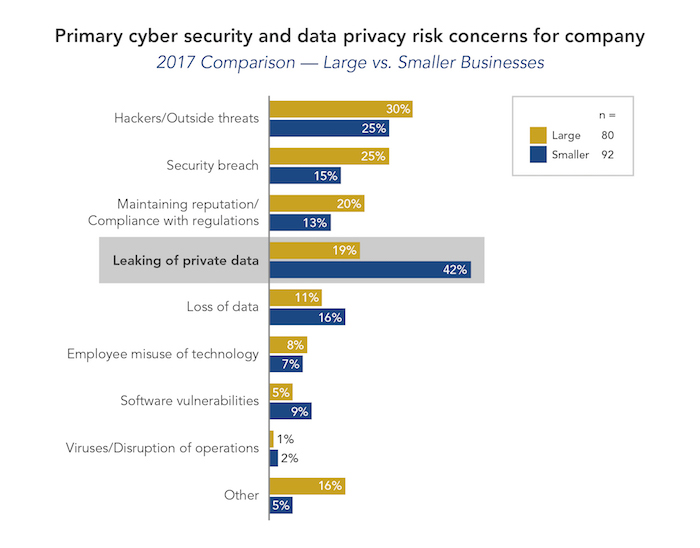 USI Data privacy chart