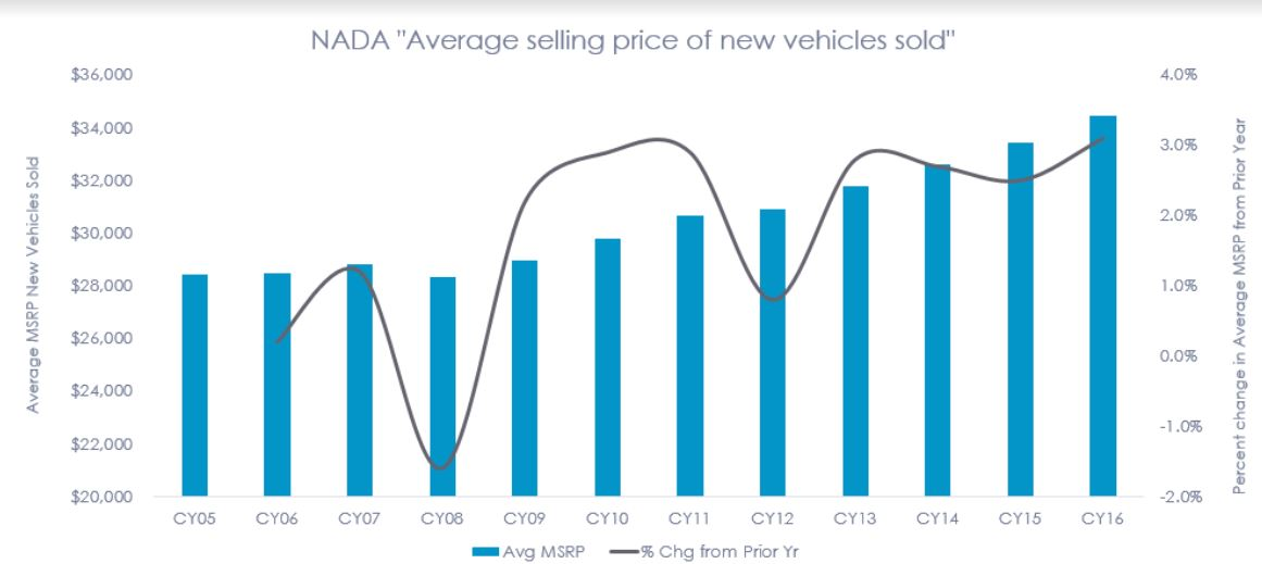 U.S. vehicle sales for 2017 came in lower than 2016 sales, and most analysts believe sales will continue to flatten in the next several years, but will continue to rise in price.