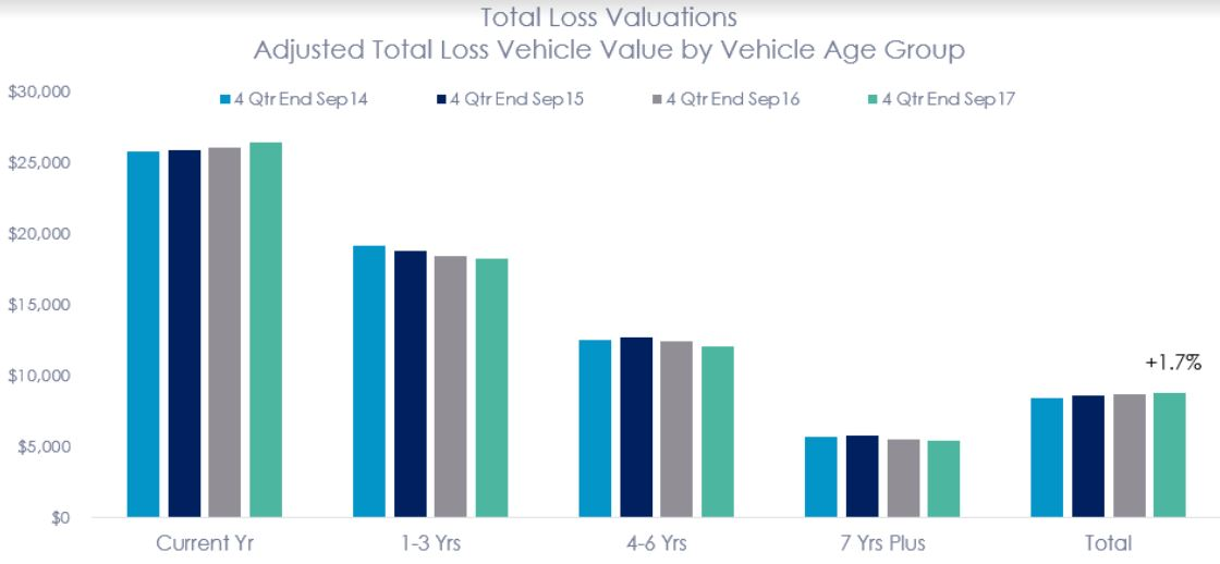 For the four quarters ended Q3 2017, the average total loss adjusted vehicle value for collision and liability losses was up 1.7 percent versus the same period prior year.