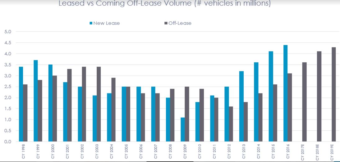 Overall the volume of off-lease vehicles is expected to grow further in 2018 and 2019, so analysts still fully anticipate used vehicle value retention will fall.
