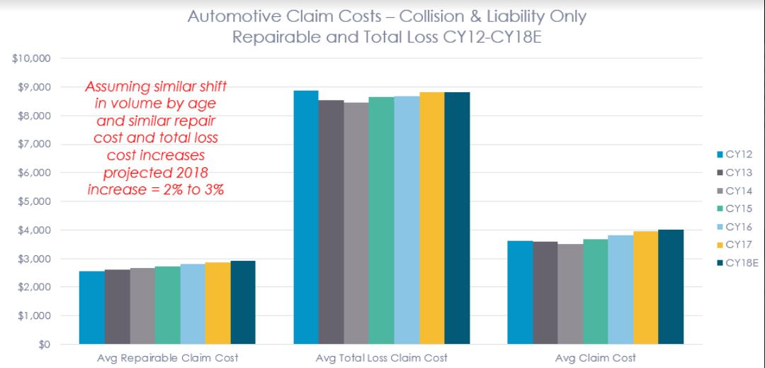 From a claim frequency perspective, the industry will likely not see significant decline in automotive claims in the near term